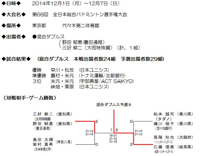 第68回 全日本総合バドミントン選手権大会結果